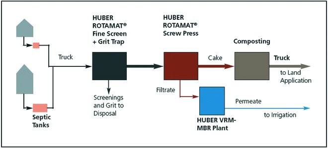 Scheme: Steps of our SeptageTreat® solution for the treatment and reuse of septic sludge