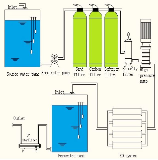Small Ro Water Treatment System